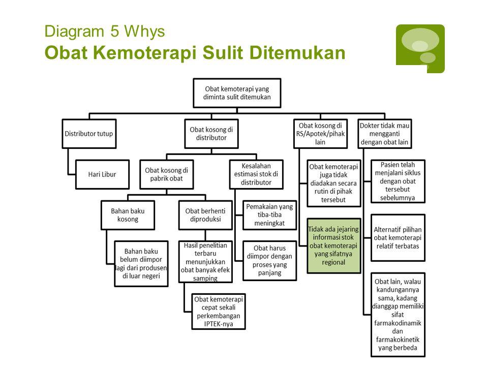 Diagram 5 Whys Obat Kemoterapi Sulit Ditemukan