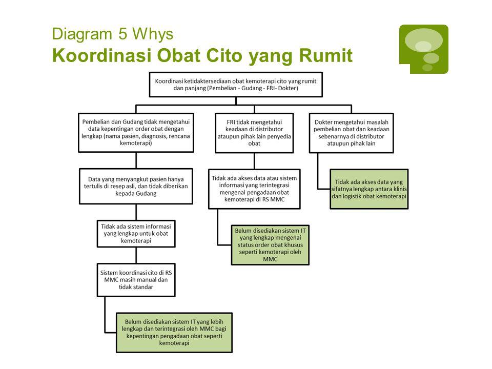 Diagram 5 Whys Koordinasi Obat Cito yang Rumit