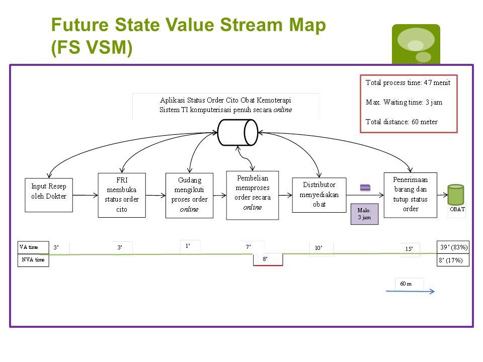 Future State Value Stream Map (FS VSM)