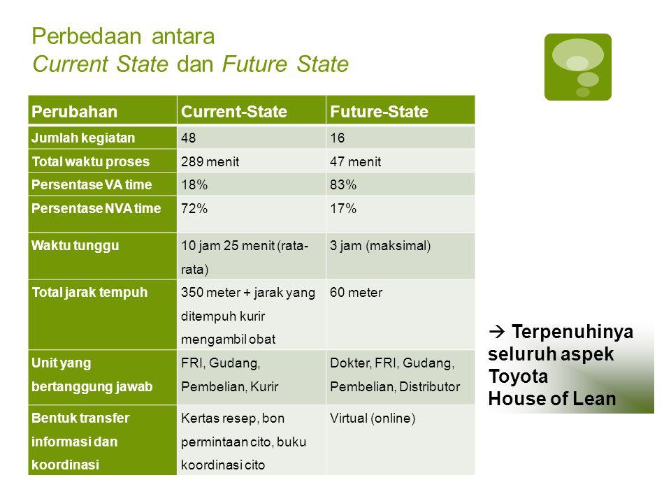 Perbedaan antara Current State dan Future State PerubahanCurrent-StateFuture-State Jumlah kegiatan4816 Total waktu proses289 menit47 menit Persentase