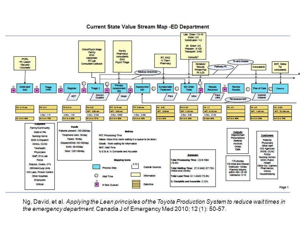 Current State Value Stream Map (CS VSM)