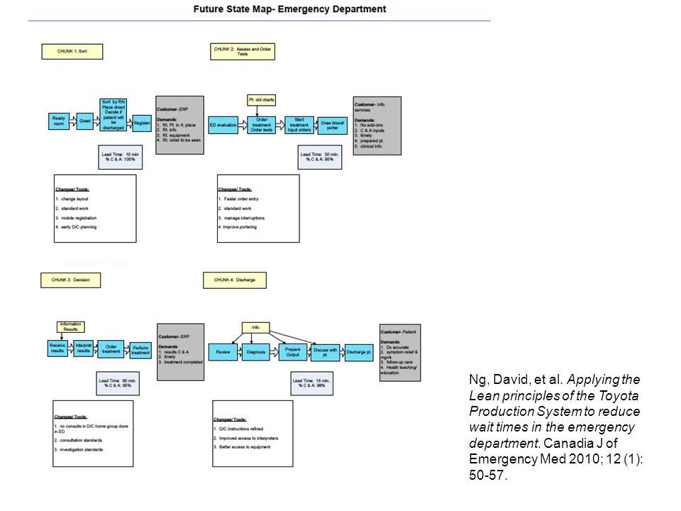 LEAN TOOLS Lean ToolDefinisi Kanban Istilah jepang yang berarti 'sinyal', suatu metode untuk mengatur inventori 5S Metode untuk mengorganisir ruang kerja untuk mengurangi pembuangan waktu dan pergerakan dari para pegawai, membuat masalah lebih jelas terlihat 5 Whys Diagram akar masalah metode Toyota yang menanyakan kenapa hingga 5 kali untuk tiap masalah.