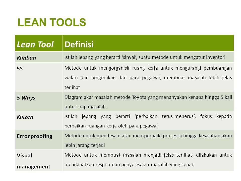 LEAN TOOLS Lean ToolDefinisi Kanban Istilah jepang yang berarti 'sinyal', suatu metode untuk mengatur inventori 5S Metode untuk mengorganisir ruang ke