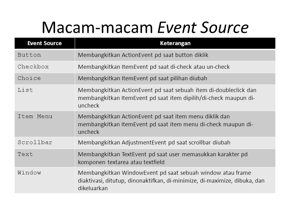 Macam-macam Event Source Event SourceKeterangan Button Membangkitkan ActionEvent pd saat button diklik Checkbox Membangkitkan ItemEvent pd saat di-che