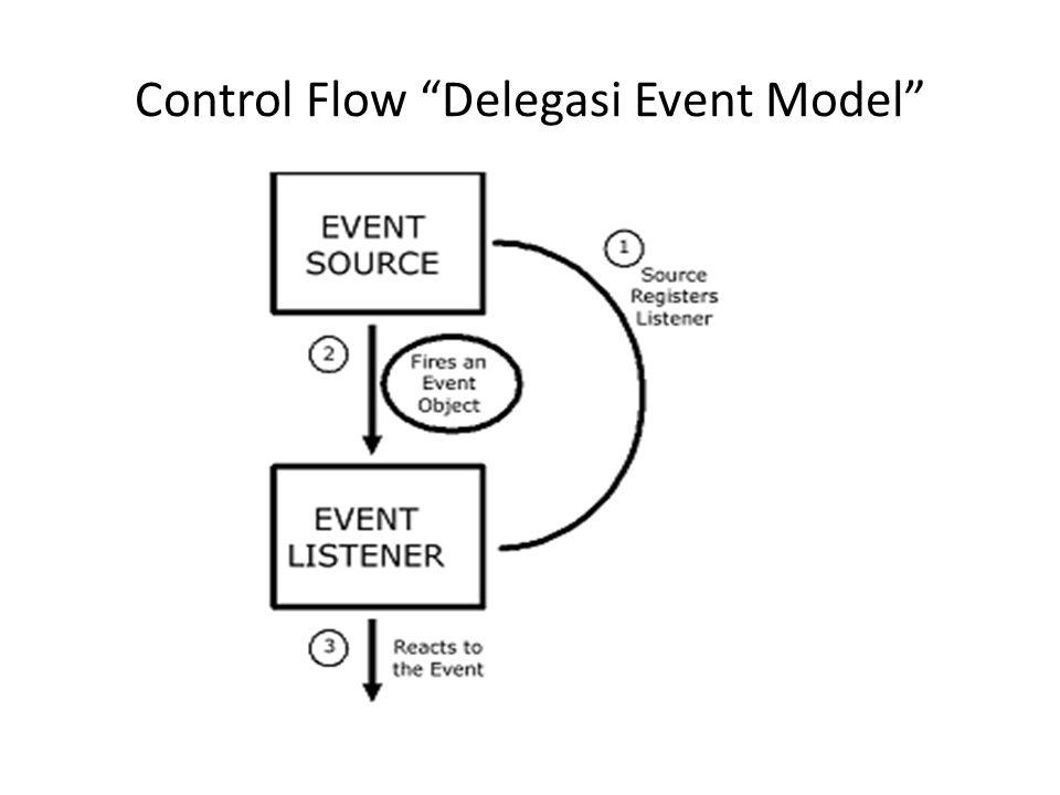 Penanganan Event Listener harus diregistrasi di event source Sekali diregistrasi, listener menunggu hingga event muncul Kapan event muncul.
