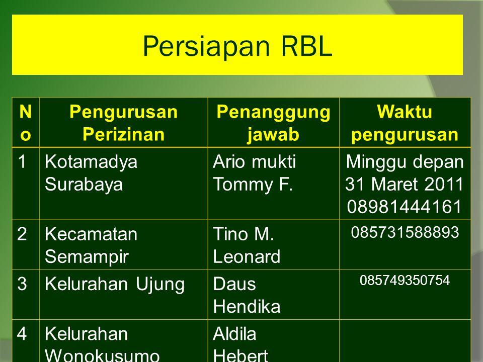 Persiapan RBL NoNo Pengurusan Perizinan Penanggung jawab Waktu pengurusan 1Kotamadya Surabaya Ario mukti Tommy F.