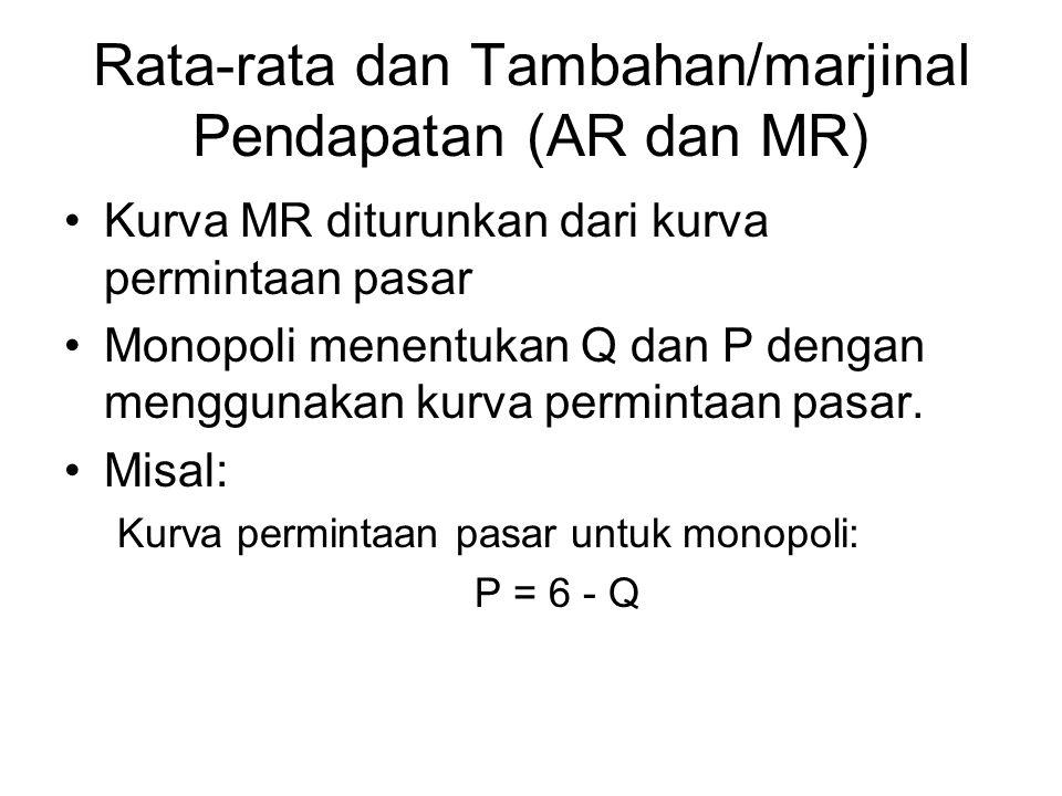 Rata-rata dan Tambahan/marjinal Pendapatan (AR dan MR) Kurva MR diturunkan dari kurva permintaan pasar Monopoli menentukan Q dan P dengan menggunakan kurva permintaan pasar.