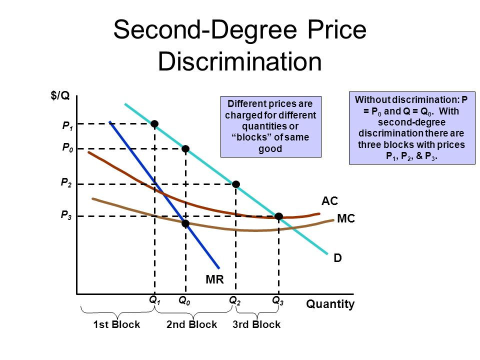 Second-Degree Price Discrimination $/Q Without discrimination: P = P 0 and Q = Q 0. With second-degree discrimination there are three blocks with pric