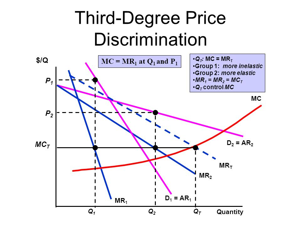 Third-Degree Price Discrimination Quantity D 2 = AR 2 MR 2 $/Q D 1 = AR 1 MR 1 MR T MC Q2Q2 P2P2 Q T : MC = MR T Group 1: more inelastic Group 2: more
