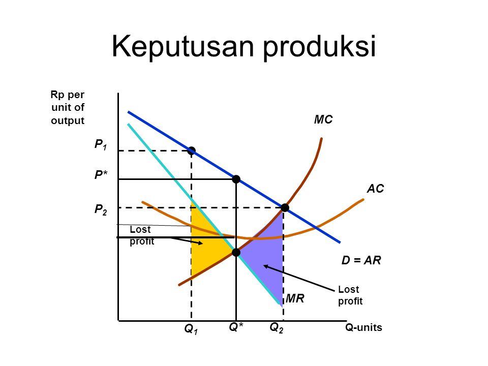 Lost profit P1P1 Q1Q1 Lost profit MC AC Q-units Rp per unit of output D = AR MR P* Q* Keputusan produksi P2P2 Q2Q2