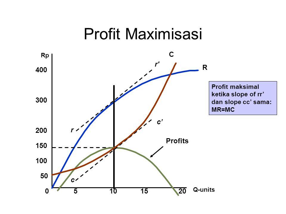 Q-units 051520 Rp 100 150 200 300 400 50 R 10 Profits r r c c' Profit Maximisasi C Profit maksimal ketika slope of rr' dan slope cc' sama: MR=MC