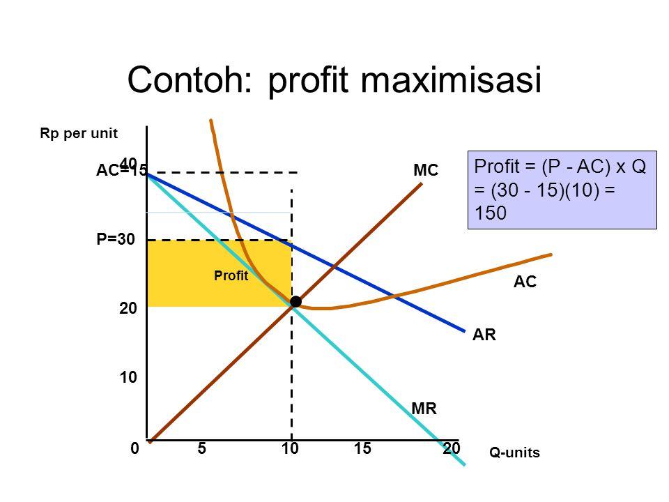 Profit AR MR MC AC Contoh: profit maximisasi Q-units 05101520 P=30 Rp per unit 10 20 40 AC=15 Profit = (P - AC) x Q = (30 - 15)(10) = 150