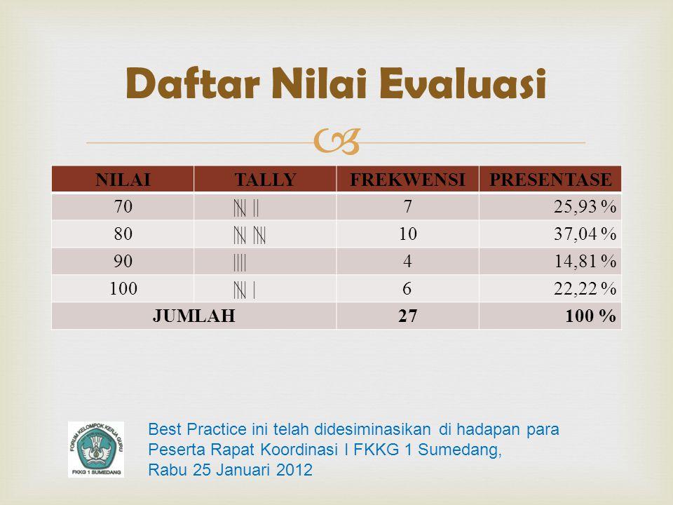  NILAITALLYFREKWENSIPRESENTASE 70|||| ||725,93 % 80|||| 1037,04 % 90||||414,81 % 100|||| |622,22 % JUMLAH27100 % Daftar Nilai Evaluasi Best Practice ini telah didesiminasikan di hadapan para Peserta Rapat Koordinasi I FKKG 1 Sumedang, Rabu 25 Januari 2012