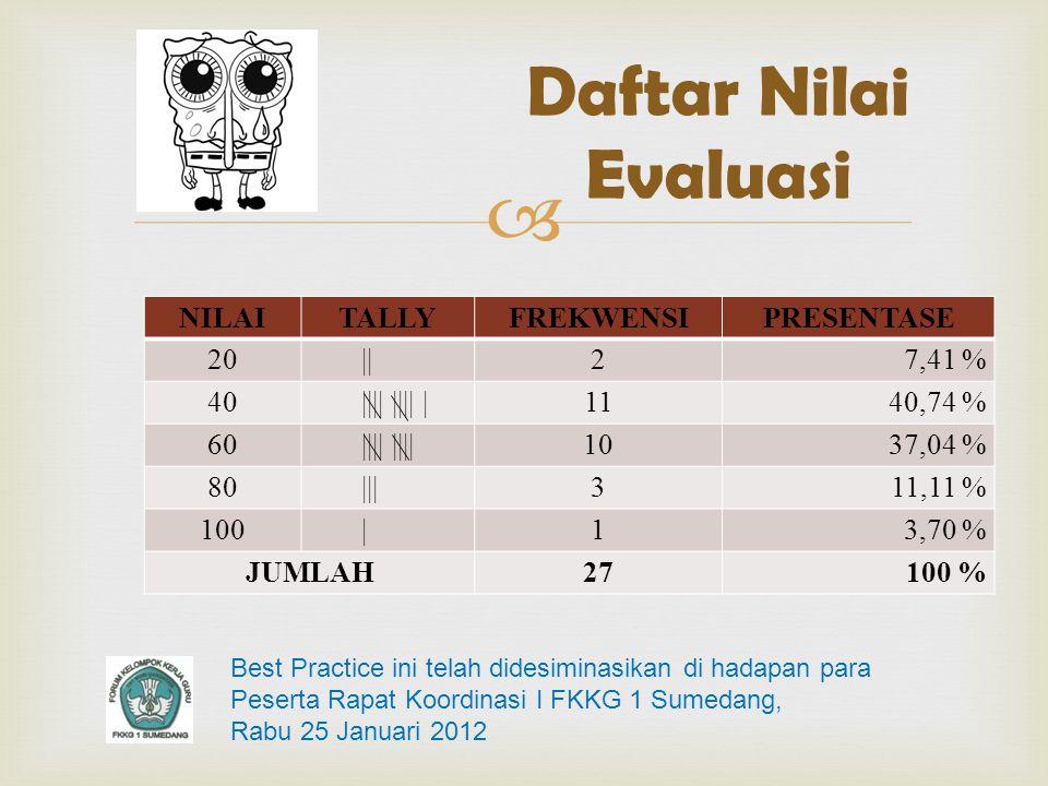  NILAITALLYFREKWENSIPRESENTASE 20||27,41 % 40|||| |||| |1140,74 % 60|||| 1037,04 % 80|||311,11 % 100|13,70 % JUMLAH27100 % Daftar Nilai Evaluasi Best Practice ini telah didesiminasikan di hadapan para Peserta Rapat Koordinasi I FKKG 1 Sumedang, Rabu 25 Januari 2012
