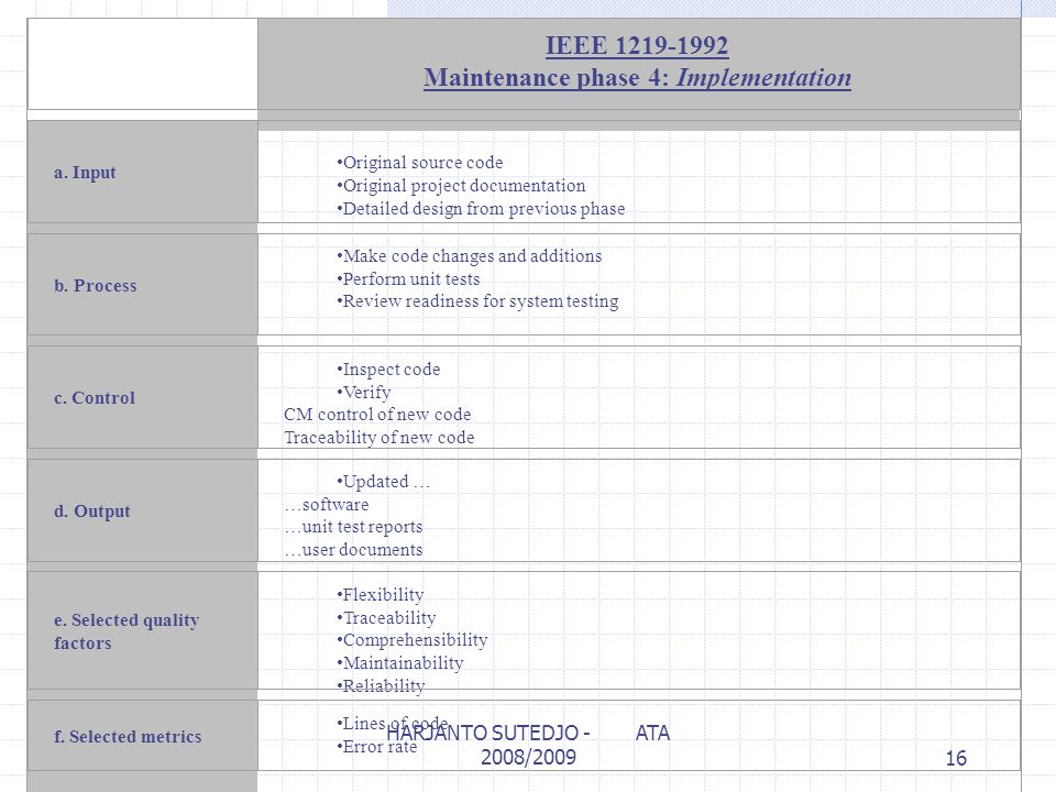 IEEE 1219-1992 Maintenance phase 4: Implementation a. Input Original source code Original project documentation Detailed design from previous phase b.