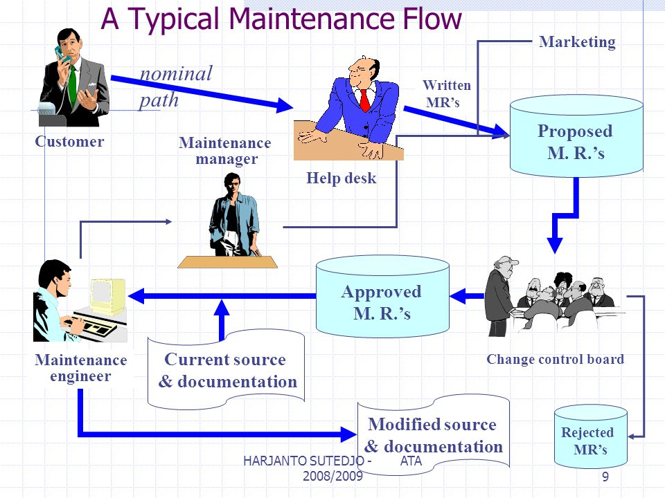 A Typical Maintenance Flow Proposed M. R.'s Approved M. R.'s Modified source & documentation Current source & documentation Change control board Maint
