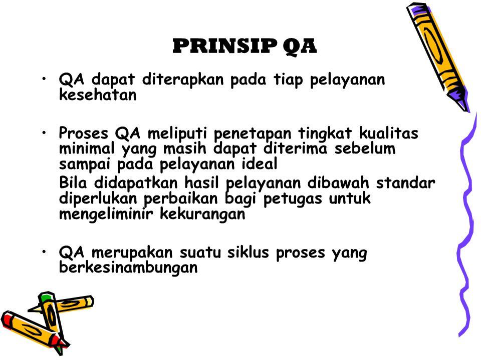 PRINSIP QA QA dapat diterapkan pada tiap pelayanan kesehatan Proses QA meliputi penetapan tingkat kualitas minimal yang masih dapat diterima sebelum s