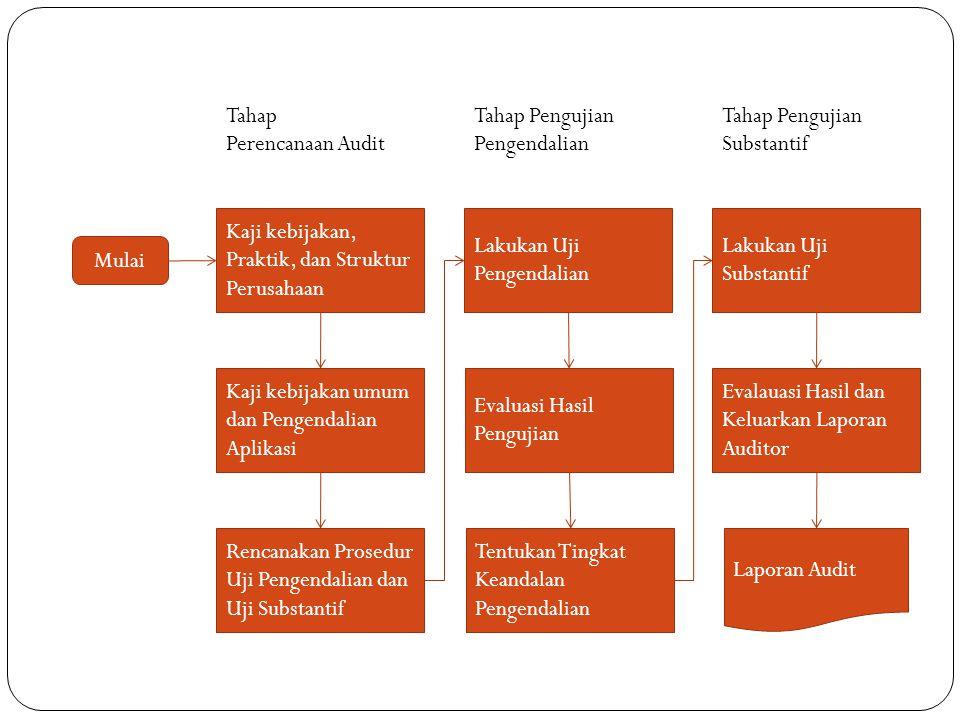 Mulai Kaji kebijakan, Praktik, dan Struktur Perusahaan Kaji kebijakan umum dan Pengendalian Aplikasi Rencanakan Prosedur Uji Pengendalian dan Uji Subs