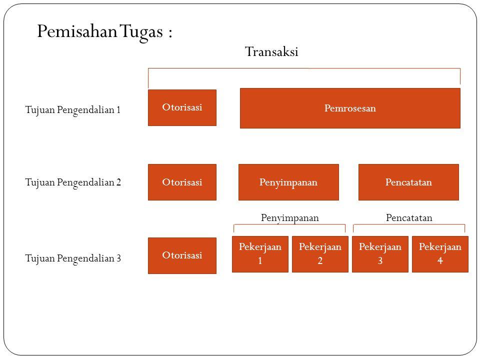 Pemisahan Tugas : Transaksi Tujuan Pengendalian 1 Tujuan Pengendalian 2 Tujuan Pengendalian 3 Otorisasi Pemrosesan PenyimpananPencatatan Pekerjaan 1 P