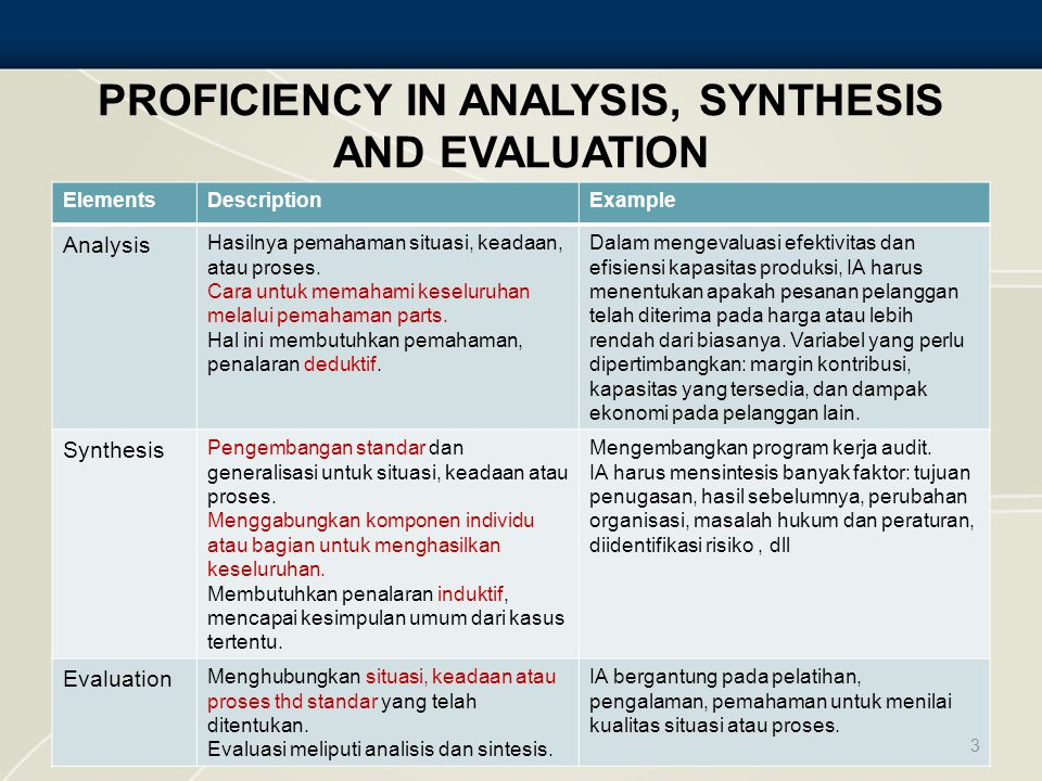 PROFICIENCY IN ANALYSIS, SYNTHESIS AND EVALUATION ElementsDescriptionExample Analysis Hasilnya pemahaman situasi, keadaan, atau proses. Cara untuk mem