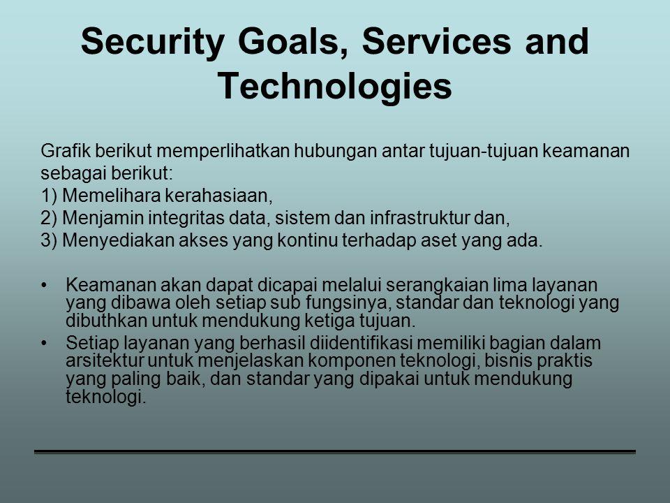 Security Goals, Services and Technologies Grafik berikut memperlihatkan hubungan antar tujuan-tujuan keamanan sebagai berikut: 1) Memelihara kerahasiaan, 2) Menjamin integritas data, sistem dan infrastruktur dan, 3) Menyediakan akses yang kontinu terhadap aset yang ada.