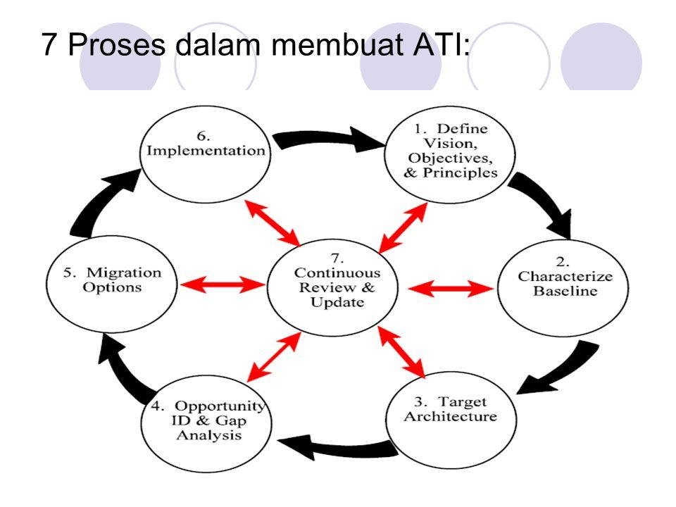 7 Proses dalam membuat ATI: