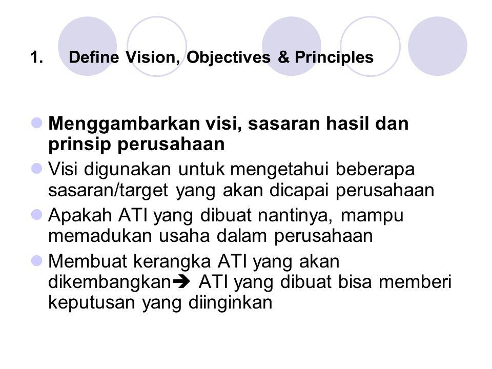 1.Define Vision, Objectives & Principles Menggambarkan visi, sasaran hasil dan prinsip perusahaan Visi digunakan untuk mengetahui beberapa sasaran/target yang akan dicapai perusahaan Apakah ATI yang dibuat nantinya, mampu memadukan usaha dalam perusahaan Membuat kerangka ATI yang akan dikembangkan  ATI yang dibuat bisa memberi keputusan yang diinginkan