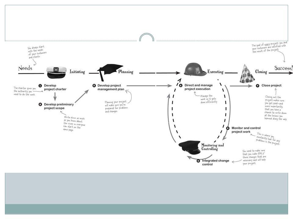 Membuat project charter untuk mengesahkan secara formal sebuah proyek atau sebuah tahapan proyek Project charter adalah dokumen formal yang mengakui keberadaan proyek dan menyediakan arah tujuan dan pengelolaan proyek Stakeholder proyek yang penting menandatangani project charter untuk menyatakan persetujuan apa yang dibutuhkan dan yang dimaksud oleh proyek Membuat Project Charter