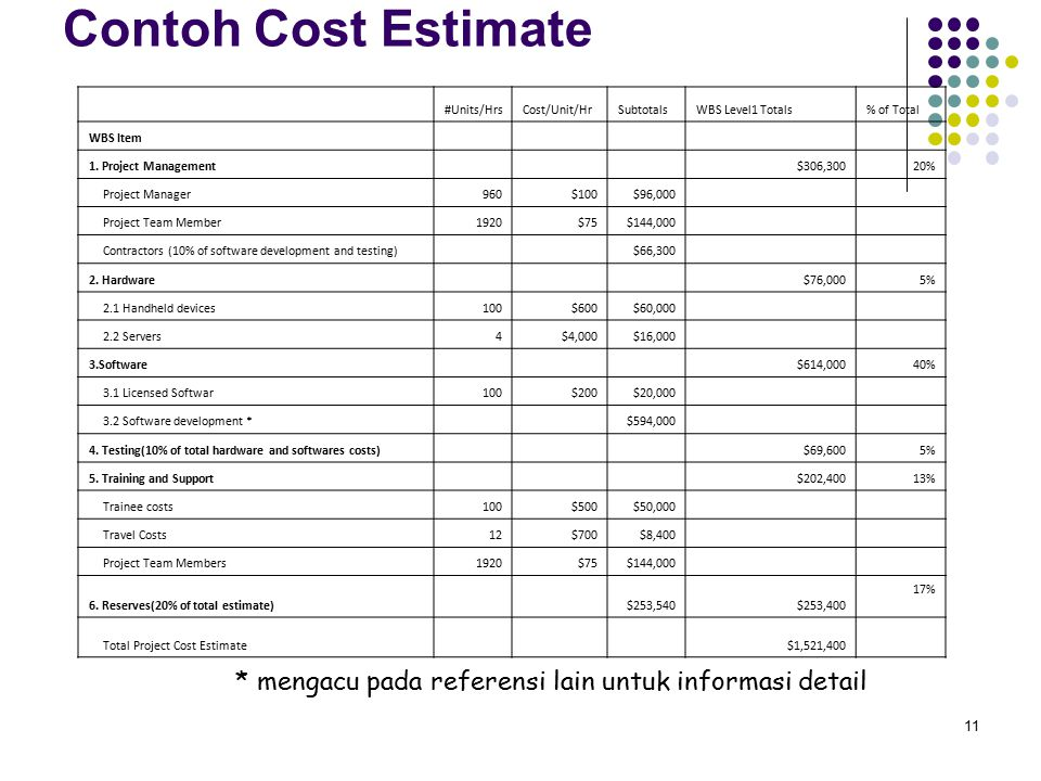 11 Contoh Cost Estimate #Units/HrsCost/Unit/HrSubtotalsWBS Level1 Totals% of Total WBS Item 1. Project Management $306,30020% Project Manager960$100$9