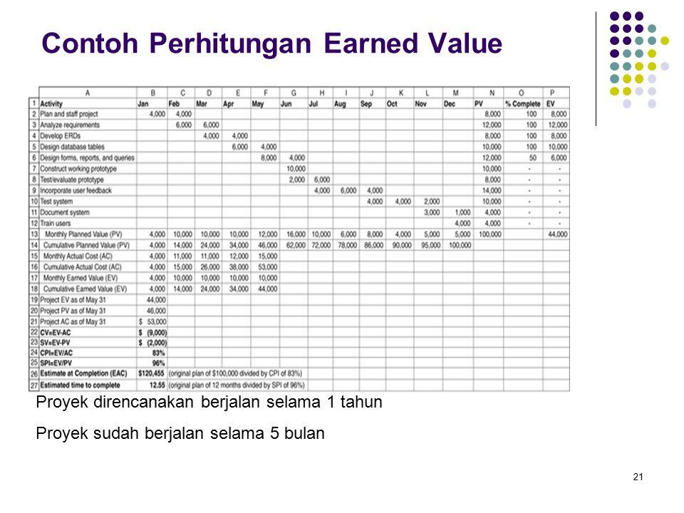 21 Contoh Perhitungan Earned Value Proyek direncanakan berjalan selama 1 tahun Proyek sudah berjalan selama 5 bulan