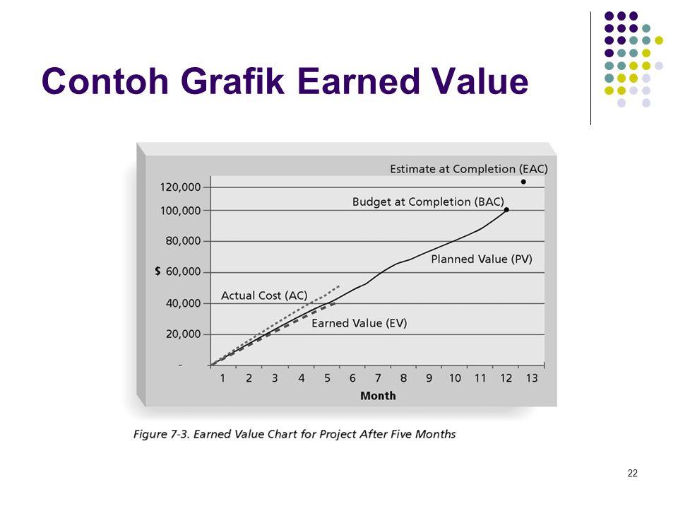 22 Contoh Grafik Earned Value