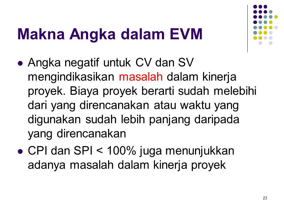 23 Makna Angka dalam EVM Angka negatif untuk CV dan SV mengindikasikan masalah dalam kinerja proyek. Biaya proyek berarti sudah melebihi dari yang dir