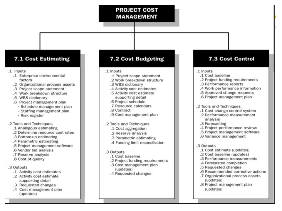 5 Cost Estimating Output penting dari tahapan ini adalah estimasi biaya Sangat penting membangun cost management plan yang menggambarkan bagaimana variansi biaya akan dikelola dalam proyek