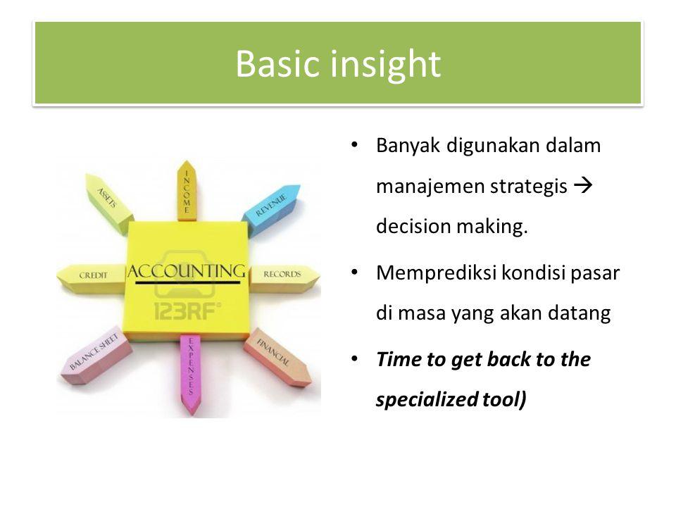 Basic insight Banyak digunakan dalam manajemen strategis  decision making. Memprediksi kondisi pasar di masa yang akan datang Time to get back to the