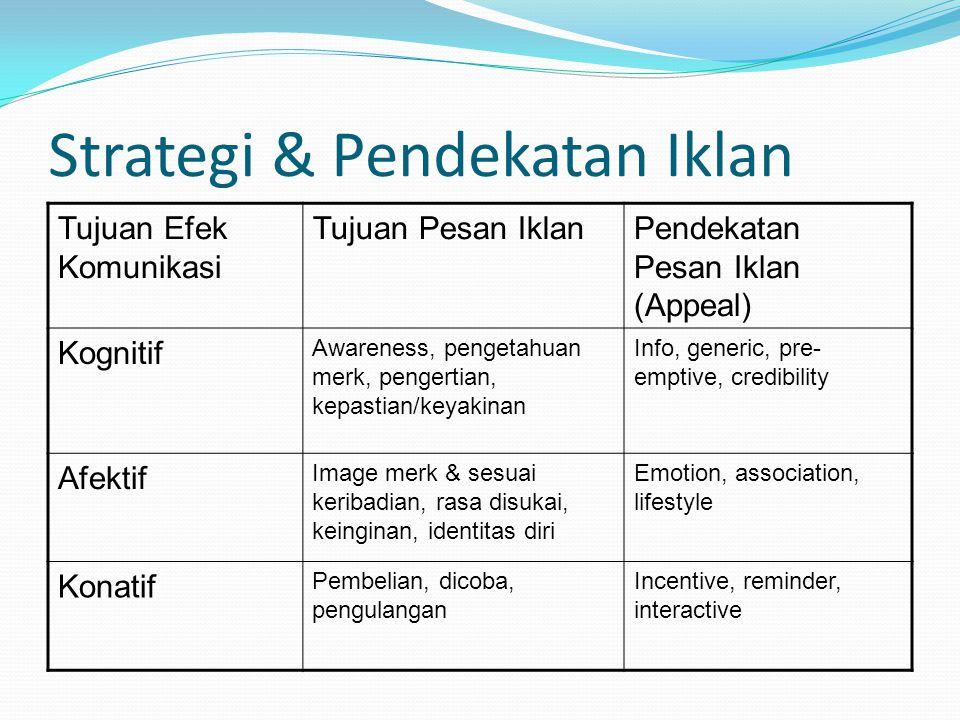 Strategi & Pendekatan Iklan Tujuan Efek Komunikasi Tujuan Pesan IklanPendekatan Pesan Iklan (Appeal) Kognitif Awareness, pengetahuan merk, pengertian,