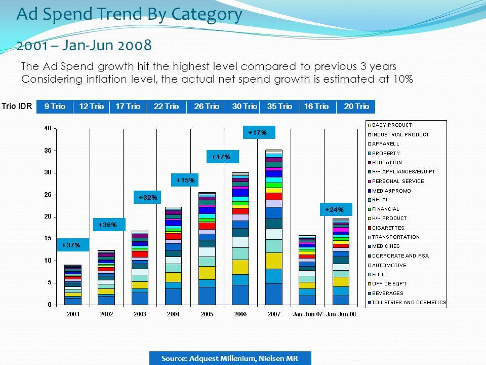 Ad Spend Trend By Category 2001 – Jan-Jun 2008 9 Trio12 Trio17 Trio22 Trio +37% +36% +32% +15% 30 Trio +17% 35 Trio +17% 26 Trio16 Trio 20 Trio +24% T