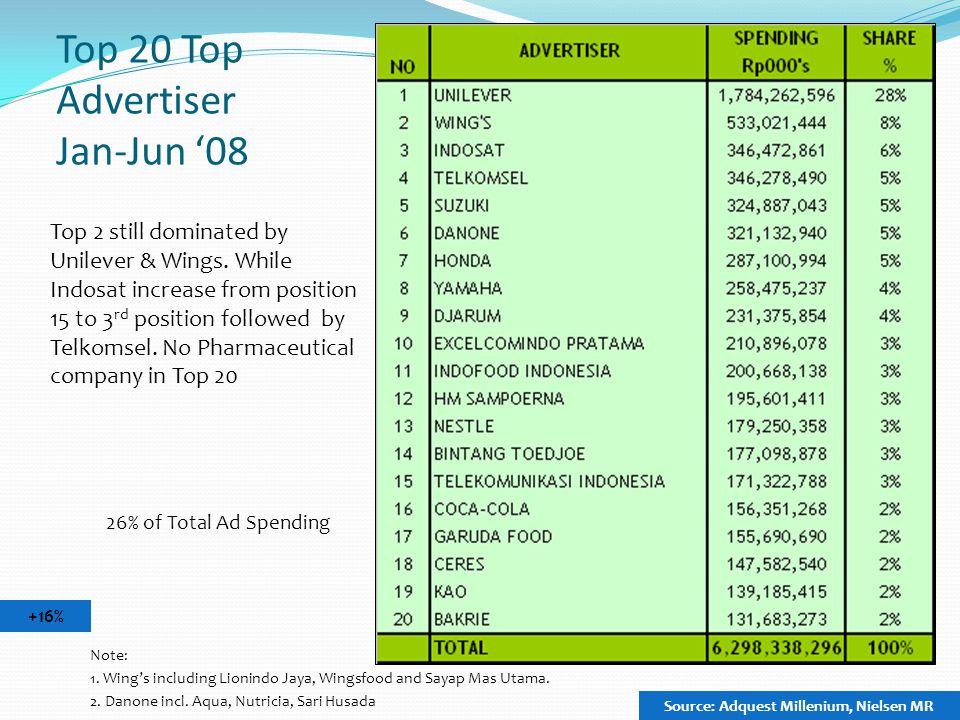 Top 20 Top Advertiser Jan-Jun '08 +16% Note: 1. Wing's including Lionindo Jaya, Wingsfood and Sayap Mas Utama. 2. Danone incl. Aqua, Nutricia, Sari Hu