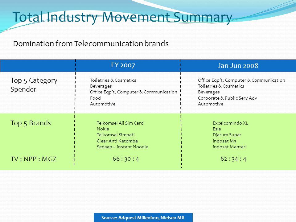 Total Industry Movement Summary Jan-Jun 2008 Top 5 Category Spender Top 5 Brands TV : NPP : MGZ Excelcomindo XL Esia Djarum Super Indosat M3 Indosat M
