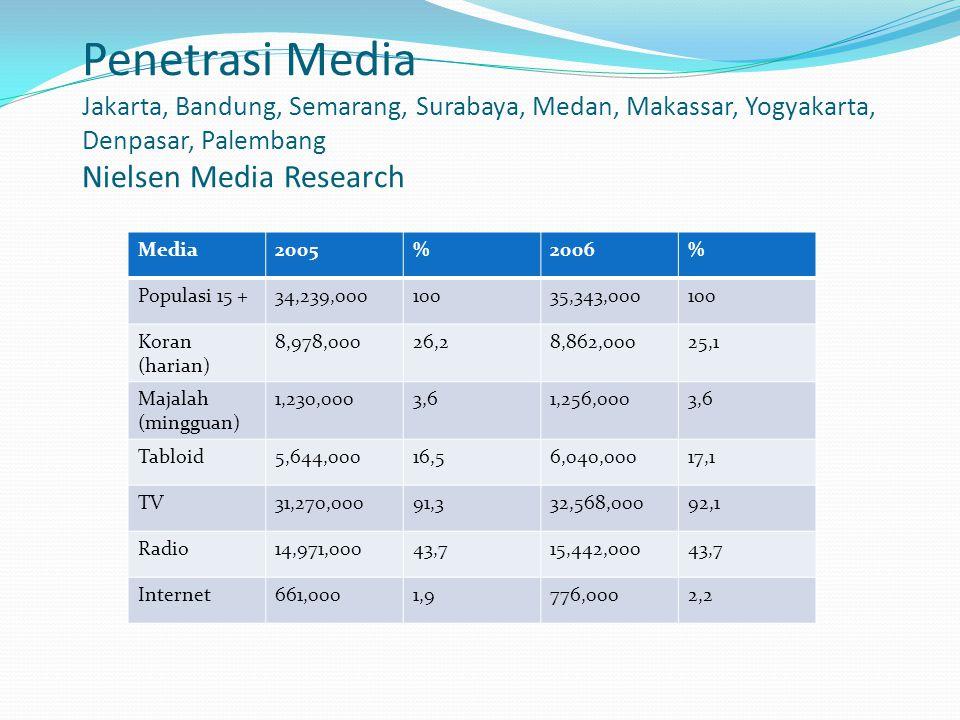 Penetrasi Media Jakarta, Bandung, Semarang, Surabaya, Medan, Makassar, Yogyakarta, Denpasar, Palembang Nielsen Media Research Media2005%2006% Populasi