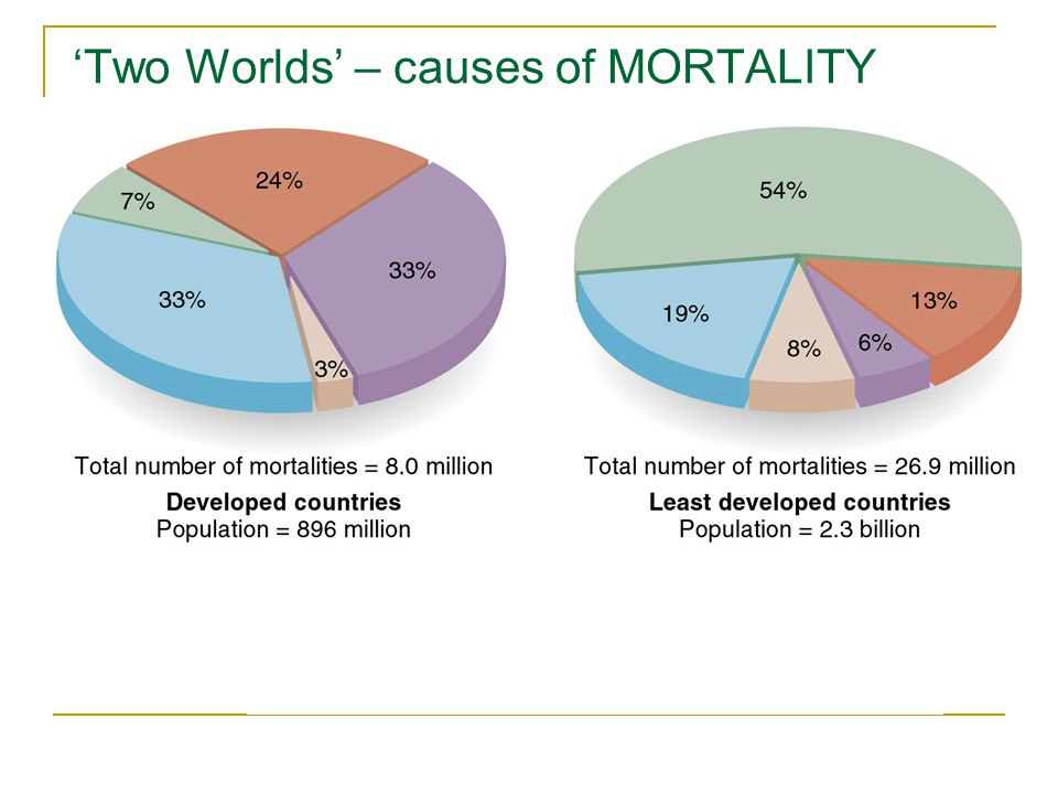 'Two Worlds' – causes of MORTALITY
