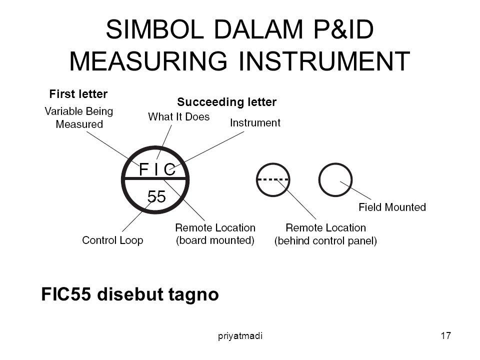 priyatmadi17 SIMBOL DALAM P&ID MEASURING INSTRUMENT First letter Succeeding letter FIC55 disebut tagno