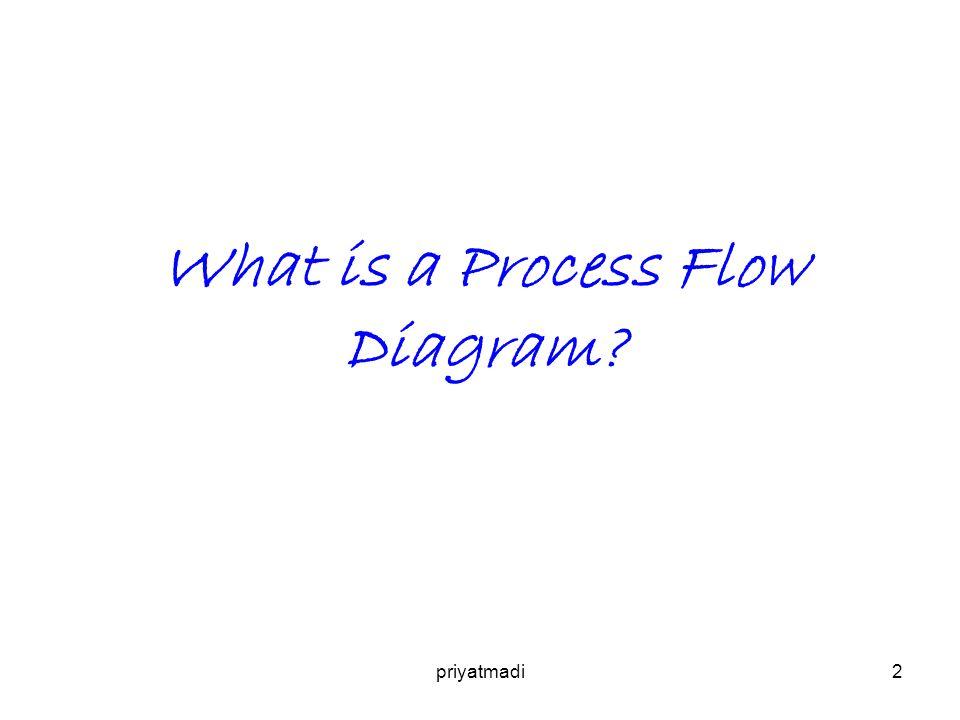 priyatmadi3 PFD adalah penggambaran proses industri dalam bentuk diagram menggunakan simbol seperti garis, lingkaran, segiempat dsb untuk menggambarkan hubungan antara satu peralatan dengan peralatan lain dalam proses itu.