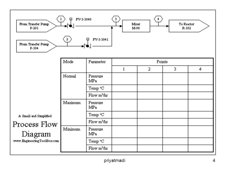 5 Apakah Piping and Instrumentation Diagram - P&ID itu ?