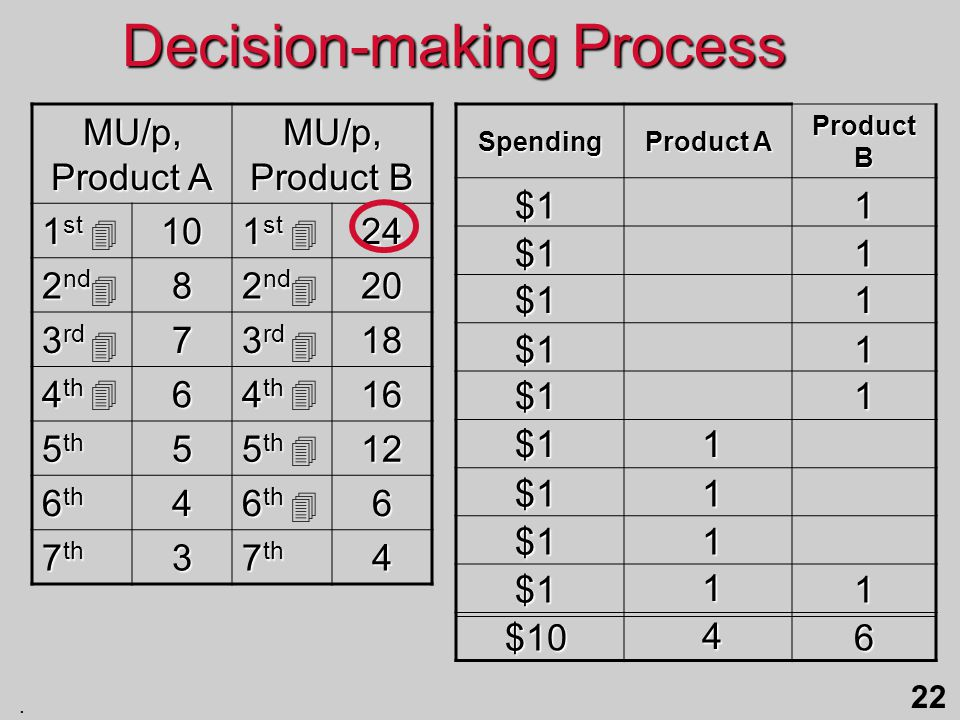 . 22 MU/p, Product A MU/p, Product B 1 st 10 24 2 nd 8 20 3 rd 7 18 4 th 6 16 5 th 5 12 6 th 4 6 7 th 3 4Spending Product A Product B Decision-making