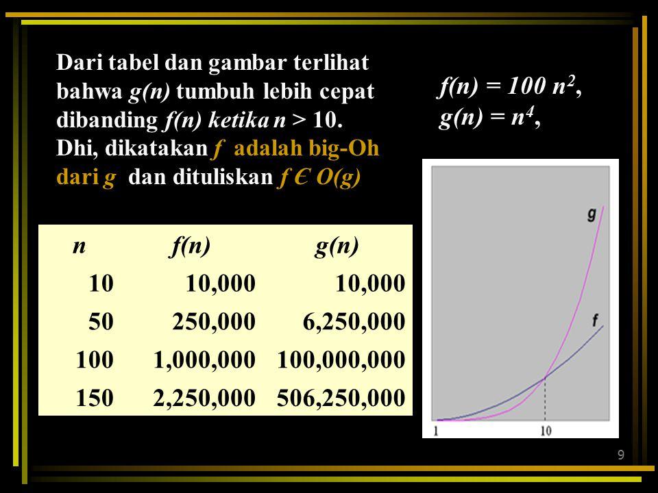 9 nf(n)g(n) 1010,000 50250,0006,250,000 1001,000,000100,000,000 1502,250,000506,250,000 Dari tabel dan gambar terlihat bahwa g(n) tumbuh lebih cepat dibanding f(n) ketika n > 10.