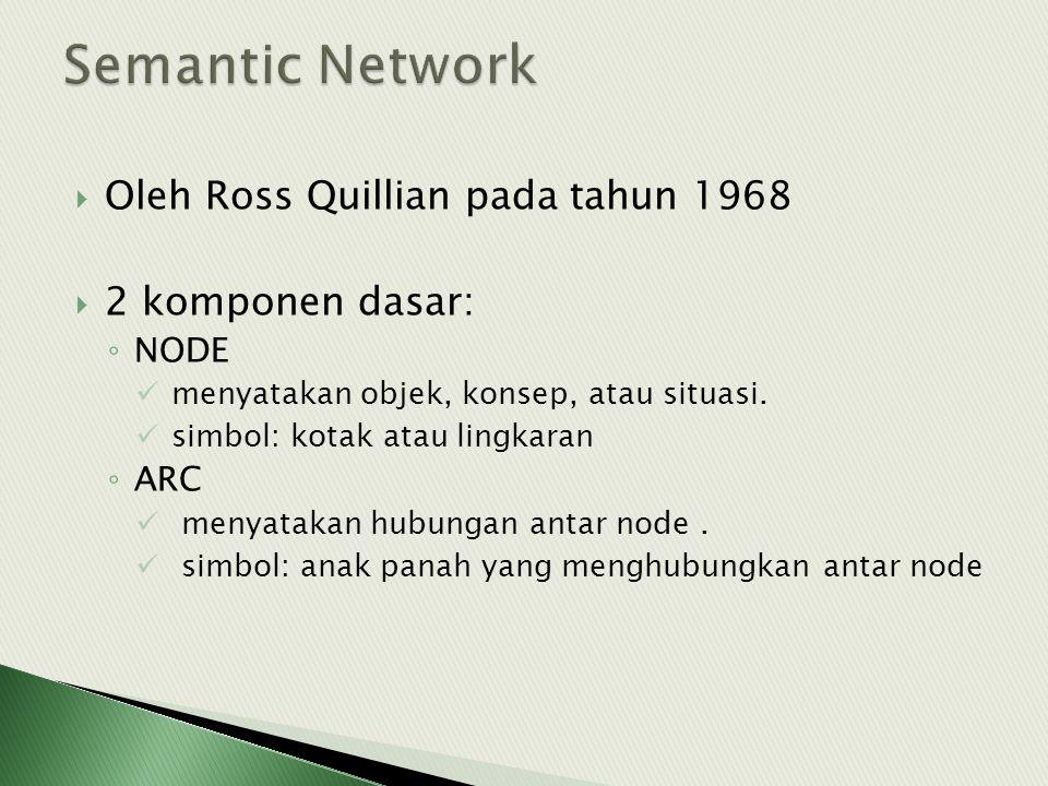  Oleh Ross Quillian pada tahun 1968  2 komponen dasar: ◦ NODE menyatakan objek, konsep, atau situasi. simbol: kotak atau lingkaran ◦ ARC menyatakan