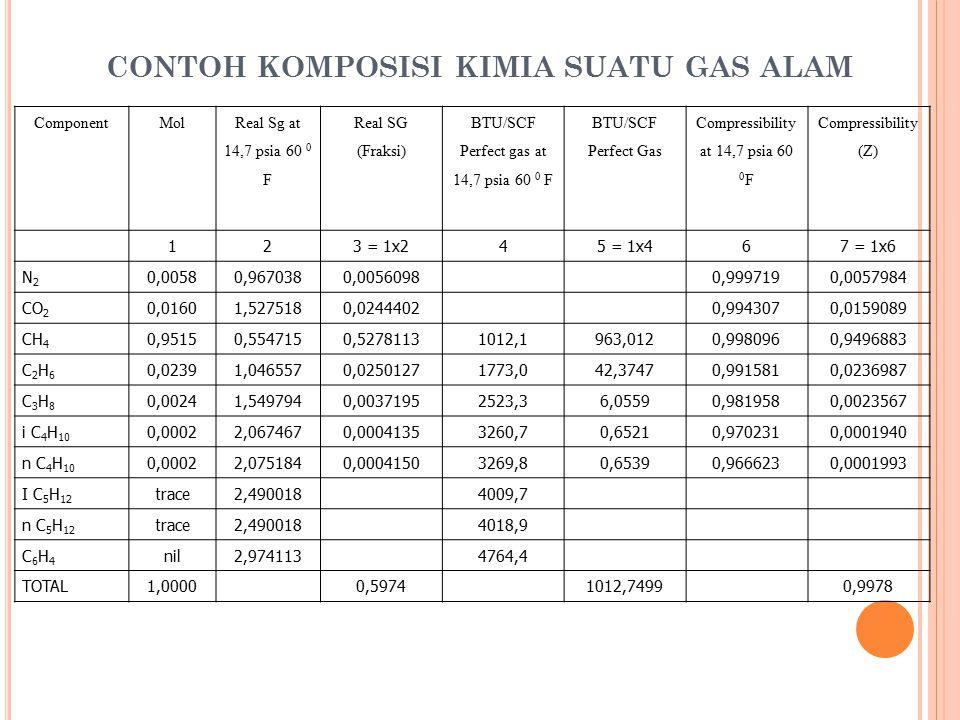 CONTOH KOMPOSISI KIMIA SUATU GAS ALAM ComponentMol Real Sg at 14,7 psia 60 0 F Real SG (Fraksi) BTU/SCF Perfect gas at 14,7 psia 60 0 F BTU/SCF Perfec