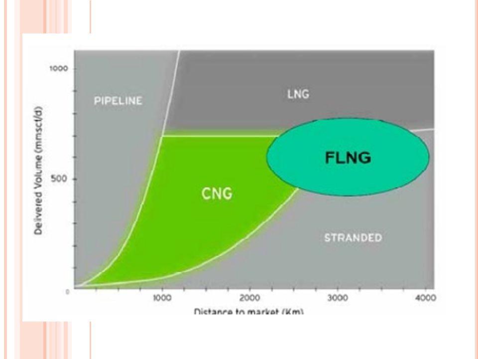 CNG & LNG CNG FASE GAS LNG FASE CAIR CNG TEKANAN LNG TEMPERATURE CNG VESSEL KECIL LNG VESSEL BESAR
