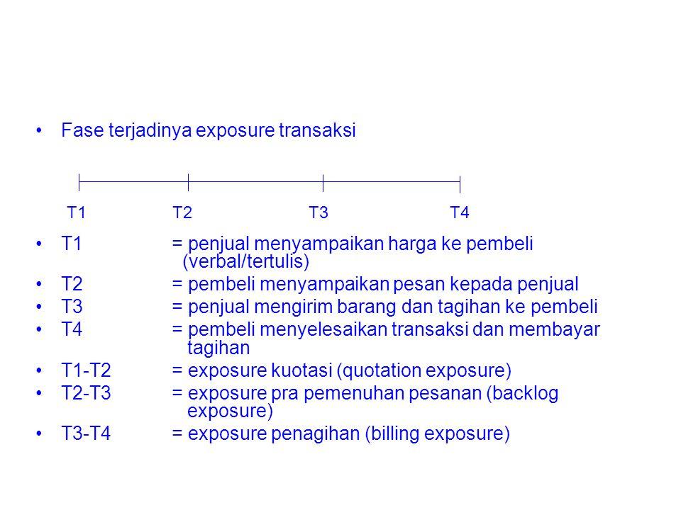 Fase terjadinya exposure transaksi T1= penjual menyampaikan harga ke pembeli (verbal/tertulis) T2= pembeli menyampaikan pesan kepada penjual T3= penjual mengirim barang dan tagihan ke pembeli T4= pembeli menyelesaikan transaksi dan membayar tagihan T1-T2= exposure kuotasi (quotation exposure) T2-T3= exposure pra pemenuhan pesanan (backlog exposure) T3-T4= exposure penagihan (billing exposure) T1 T2 T3 T4