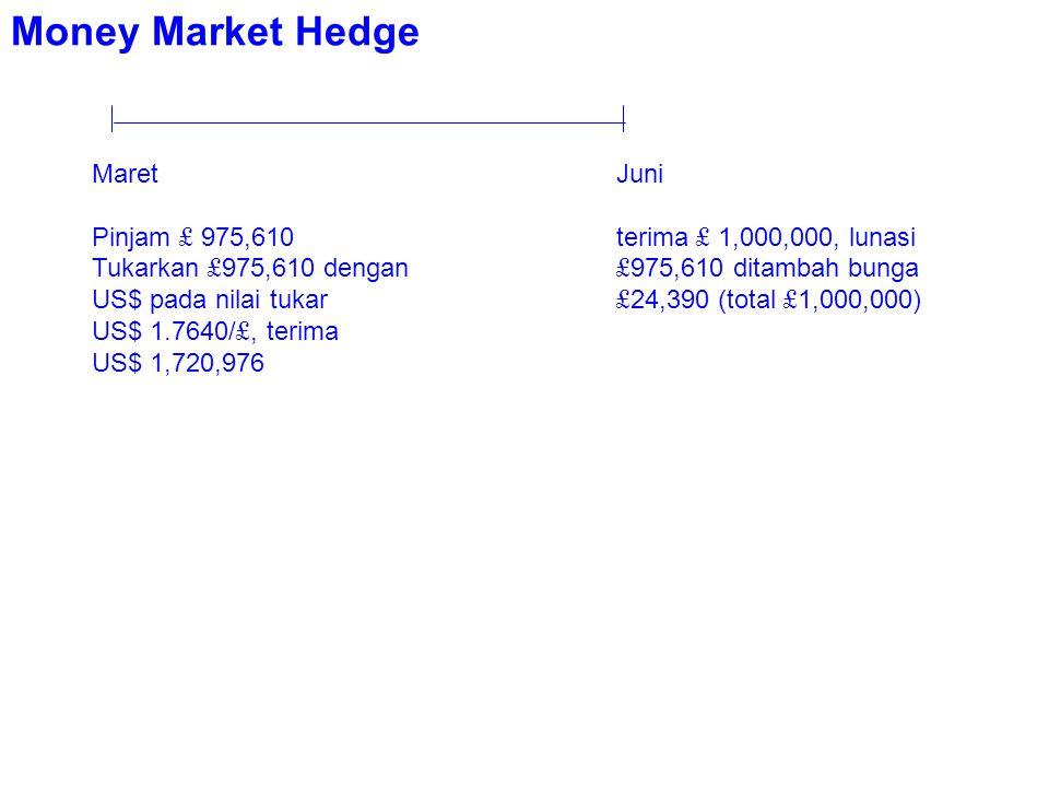 Money Market Hedge MaretJuni Pinjam £ 975,610terima £ 1,000,000, lunasi Tukarkan £ 975,610 dengan £ 975,610 ditambah bunga US$ pada nilai tukar £ 24,390 (total £ 1,000,000) US$ 1.7640/ £, terima US$ 1,720,976